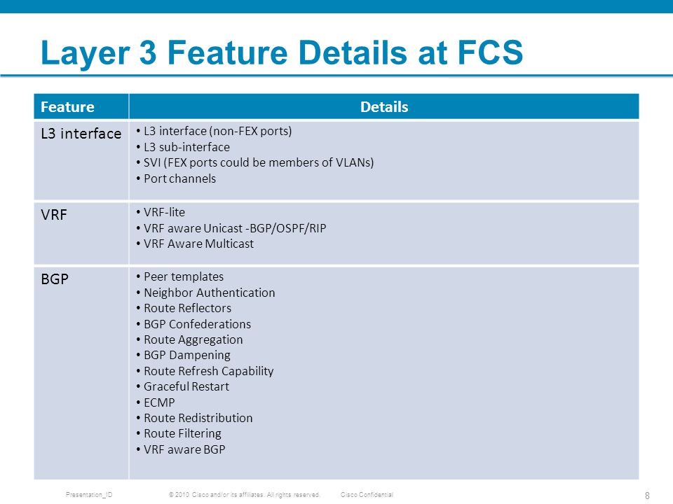 Layer 3 Feature Details at FCS