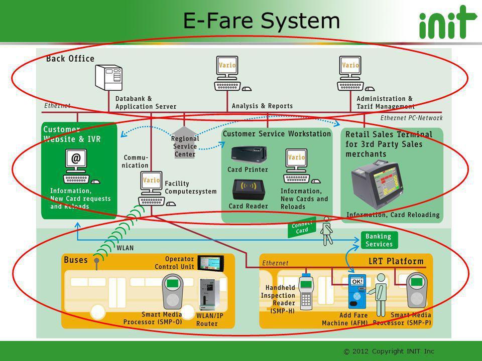E-Fare System
