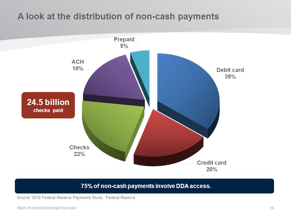 A look at the distribution of non-cash payments