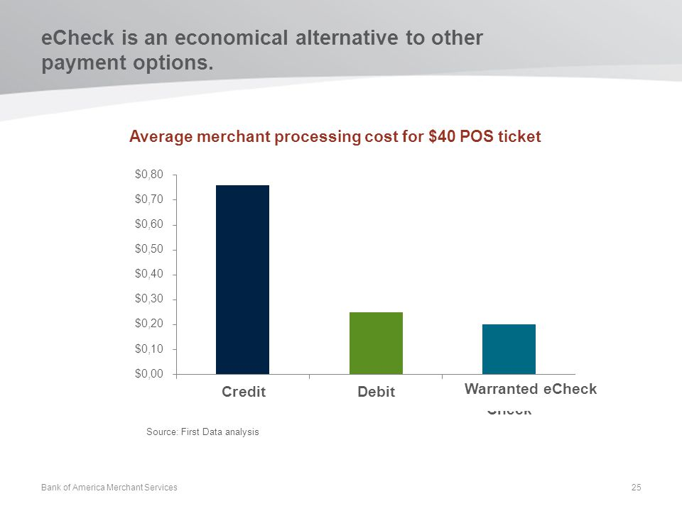 eCheck is an economical alternative to other payment options.