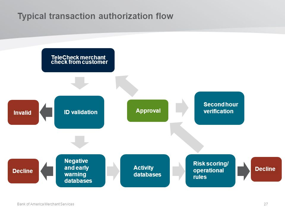 Typical transaction authorization flow