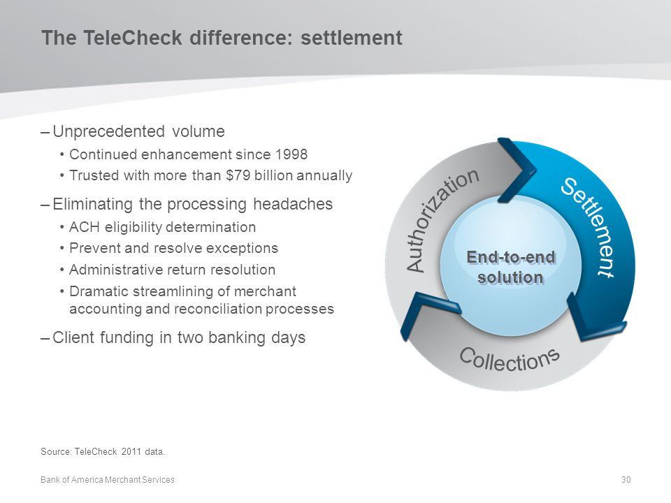 The TeleCheck difference: settlement