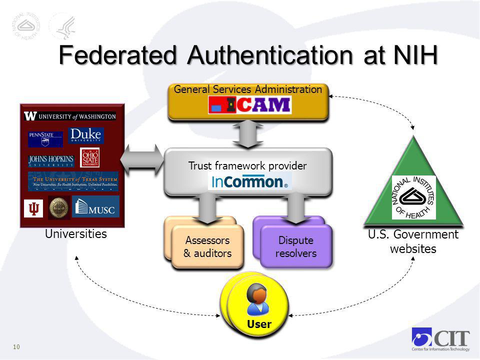Federated Authentication at NIH