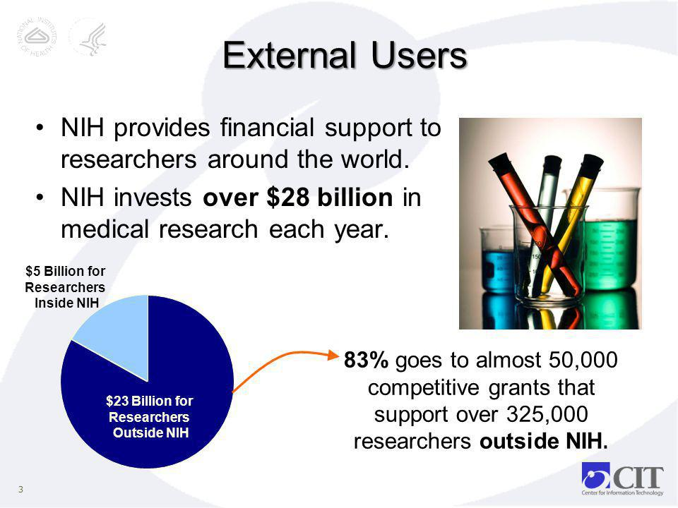 External Users NIH provides financial support to researchers around the world. NIH invests over $28 billion in medical research each year.
