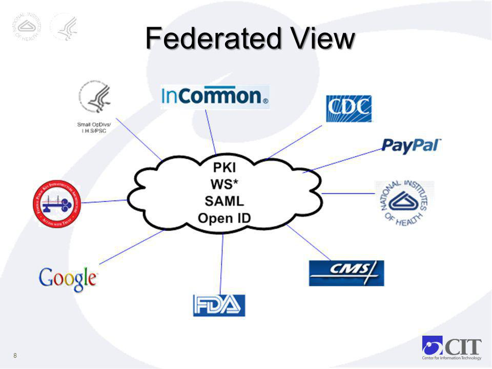 Federated View