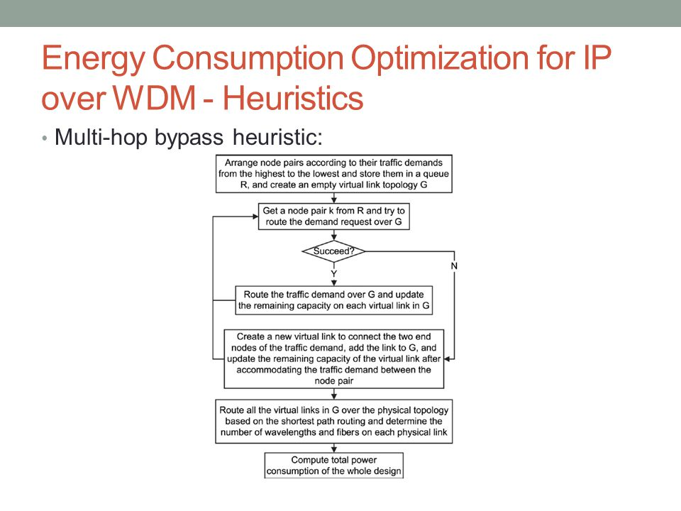 Energy Consumption Optimization for IP over WDM - Heuristics