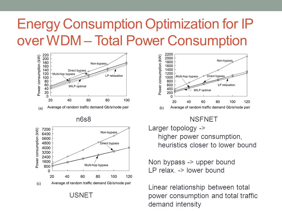 Energy Consumption Optimization for IP over WDM – Total Power Consumption