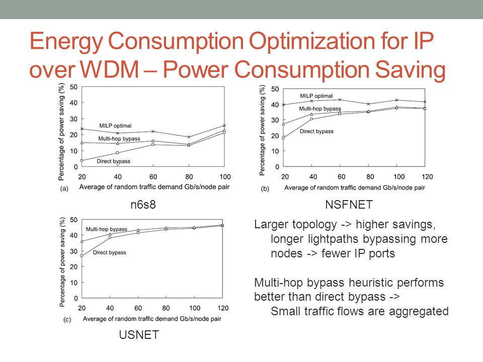 Energy Consumption Optimization for IP over WDM – Power Consumption Saving
