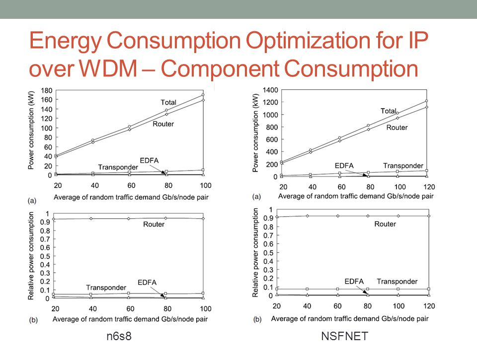 Energy Consumption Optimization for IP over WDM – Component Consumption