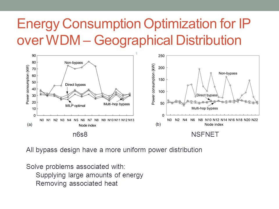 Energy Consumption Optimization for IP over WDM – Geographical Distribution