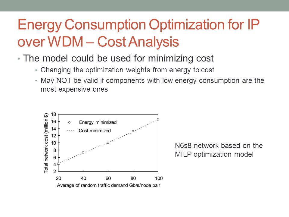 Energy Consumption Optimization for IP over WDM – Cost Analysis