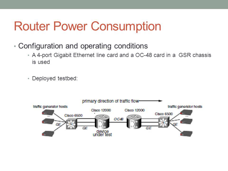 Router Power Consumption