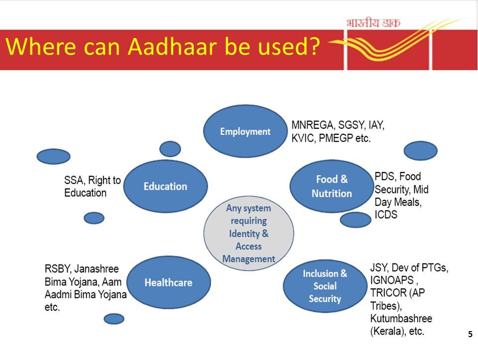 Where can Aadhaar be used
