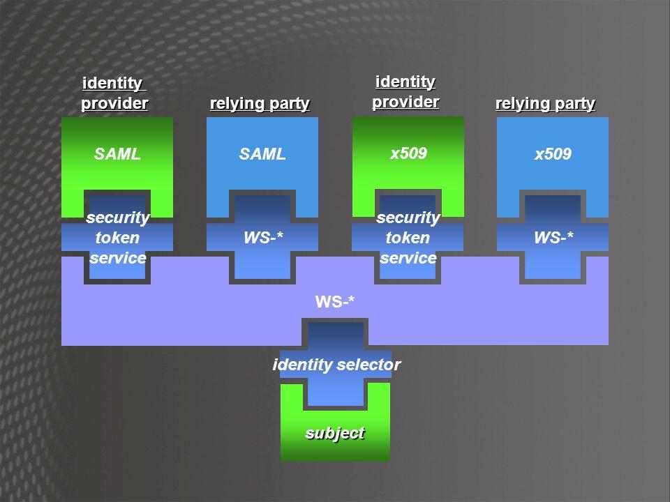 identity provider. identity. provider. relying party. relying party. SAML. SAML. x509. x509.