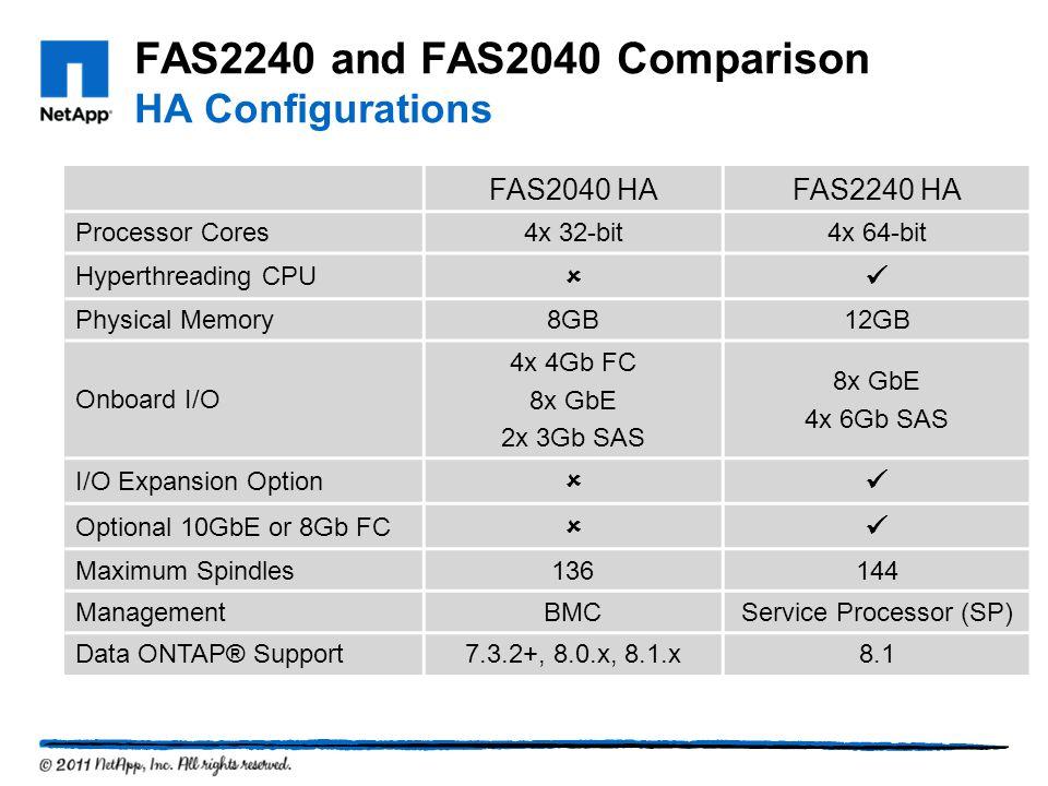FAS2240 and FAS2040 Comparison HA Configurations