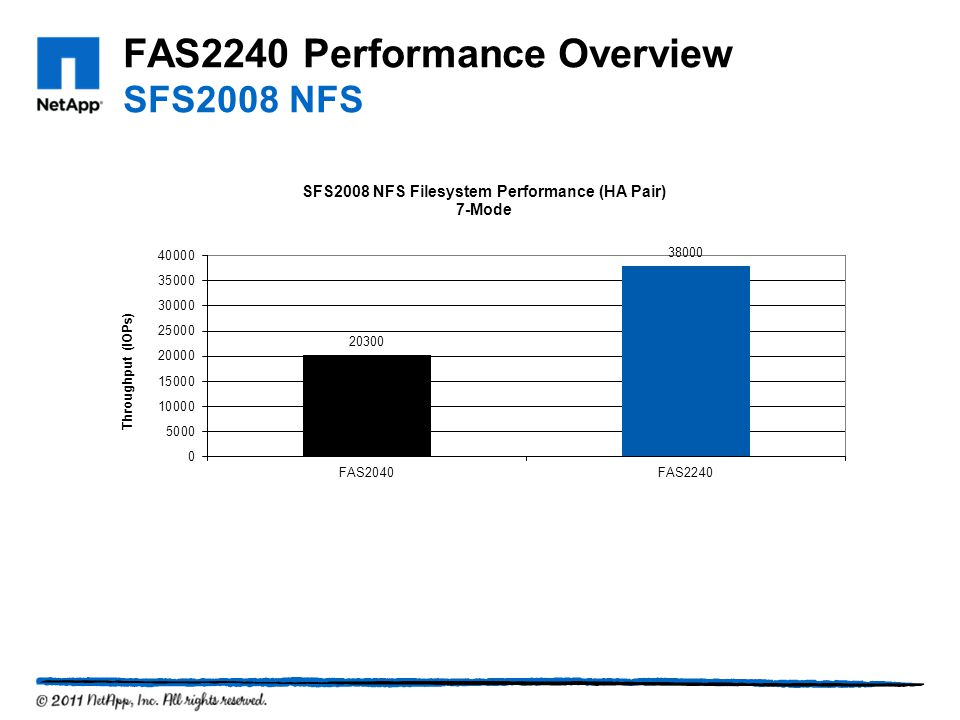 FAS2240 Performance Overview SFS2008 NFS