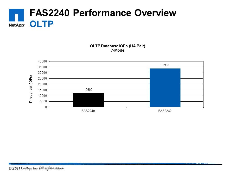 FAS2240 Performance Overview OLTP