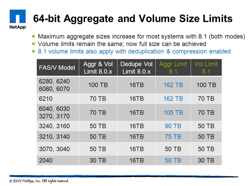 64-bit Aggregate and Volume Size Limits