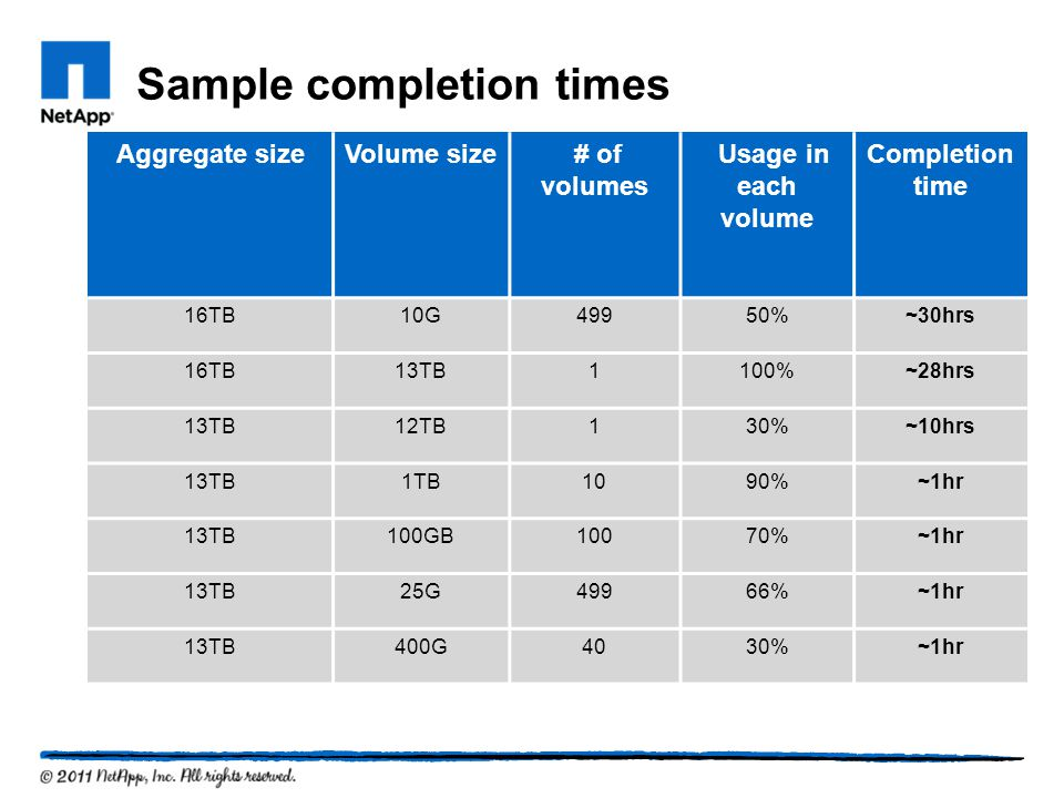Sample completion times