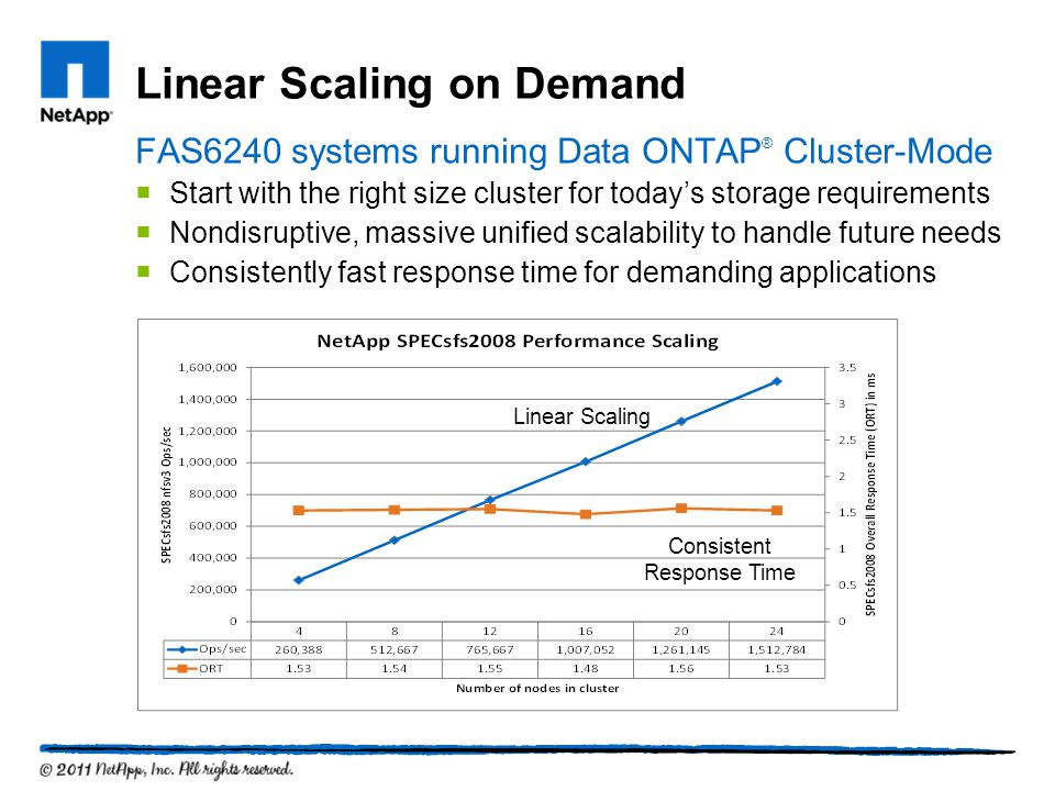 Linear Scaling on Demand