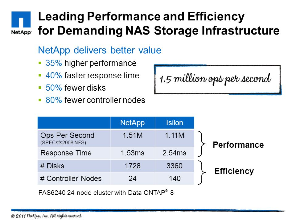 Leading Performance and Efficiency for Demanding NAS Storage Infrastructure