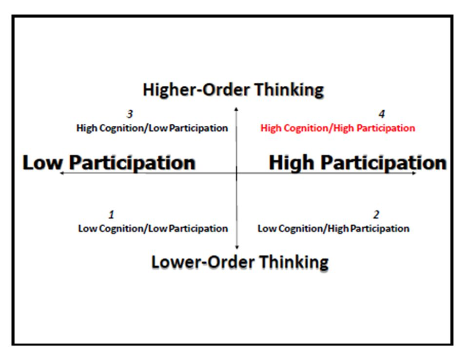 What does this remind you of The Rigor and Relevance Framework.