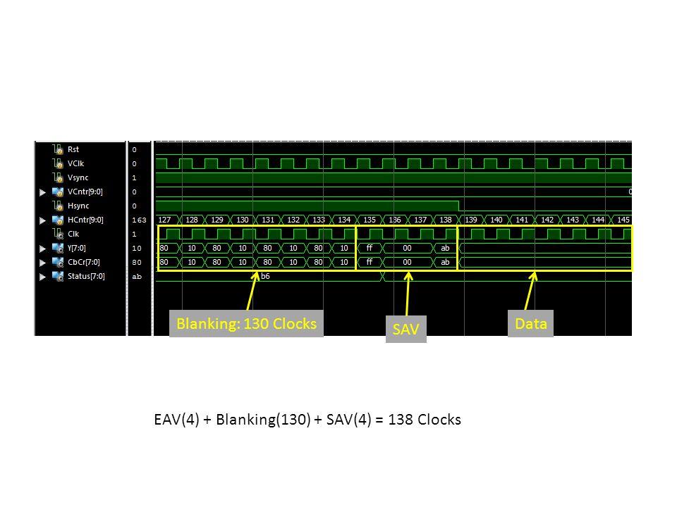 Blanking: 130 Clocks Data SAV EAV(4) + Blanking(130) + SAV(4) = 138 Clocks