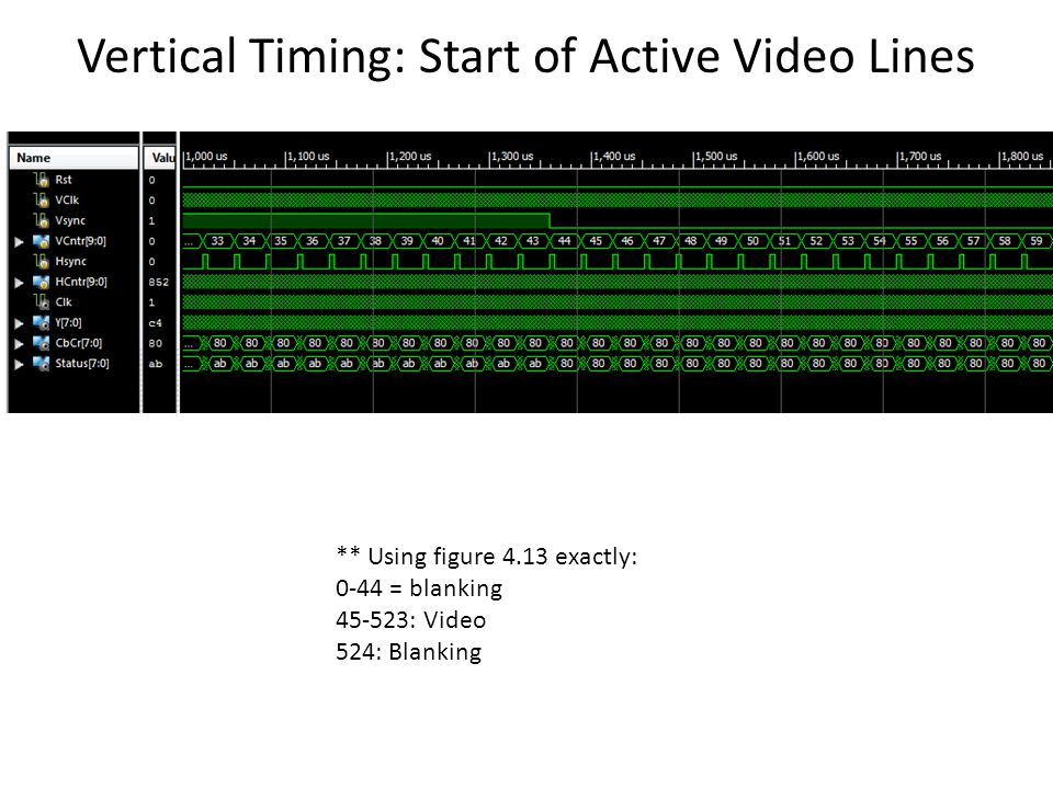 Vertical Timing: Start of Active Video Lines