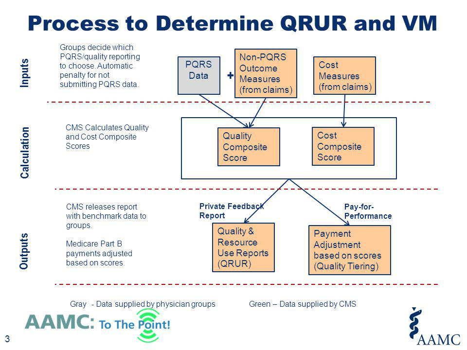 Process to Determine QRUR and VM