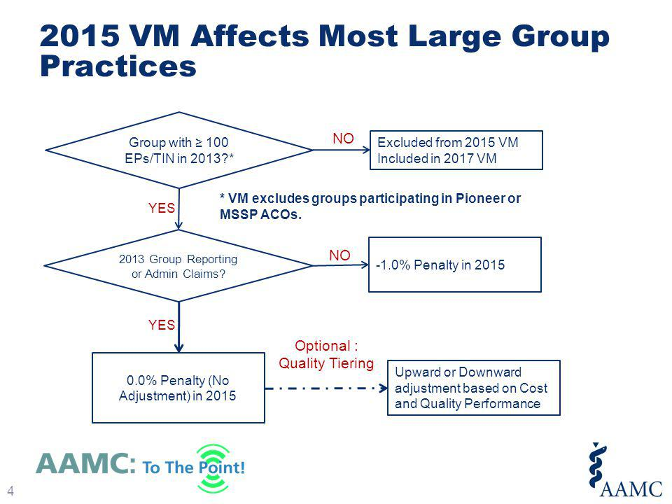 2015 VM Affects Most Large Group Practices