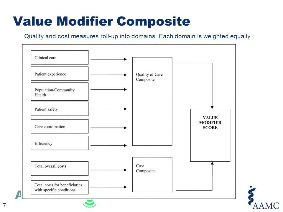 Value Modifier Composite