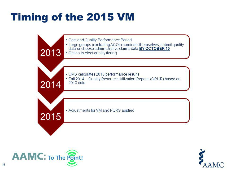 Timing of the 2015 VM 9 2013 Cost and Quality Performance Period