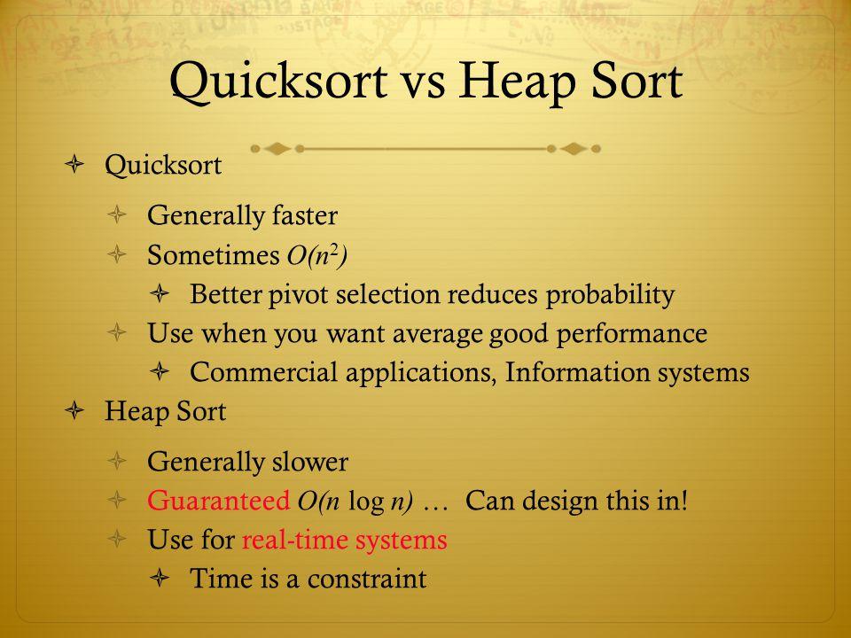 Quicksort vs Heap Sort Quicksort Generally faster Sometimes O(n2)
