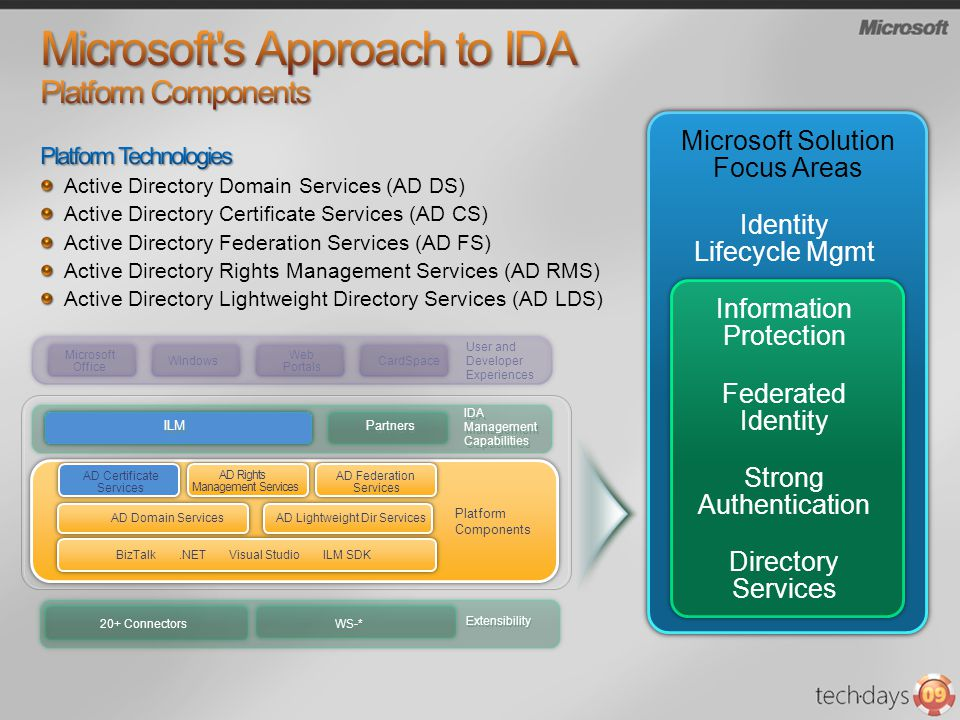 Microsoft s Approach to IDA Platform Components