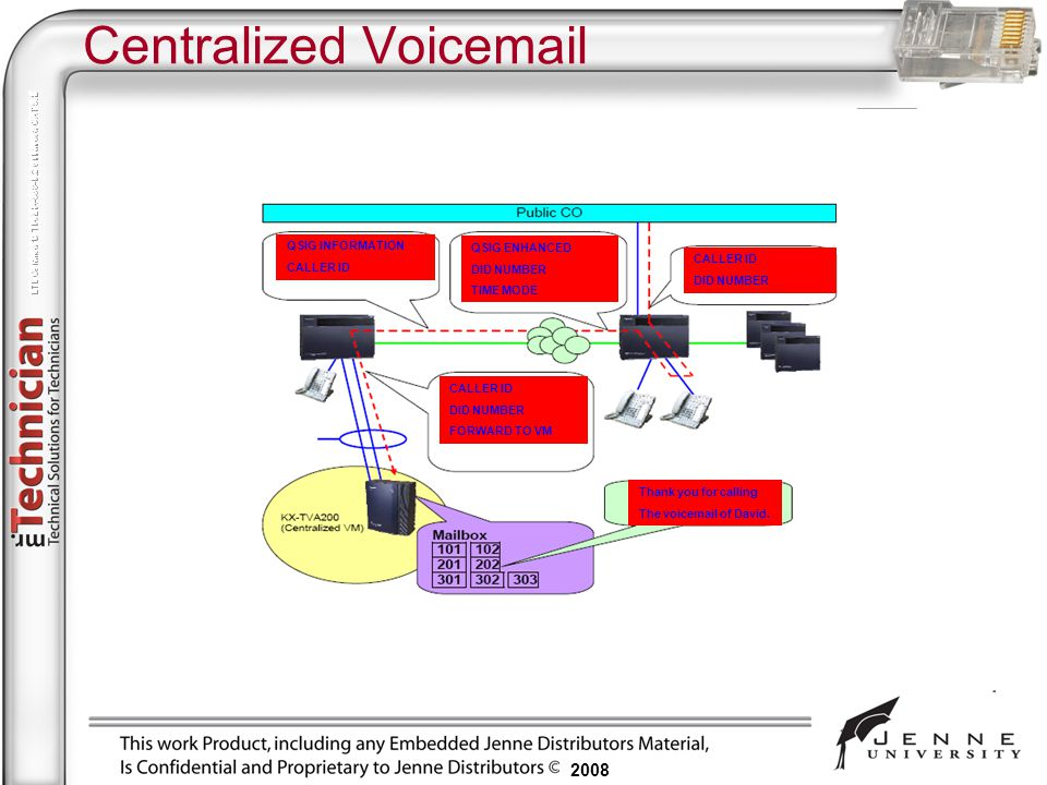 Centralized Voicemail