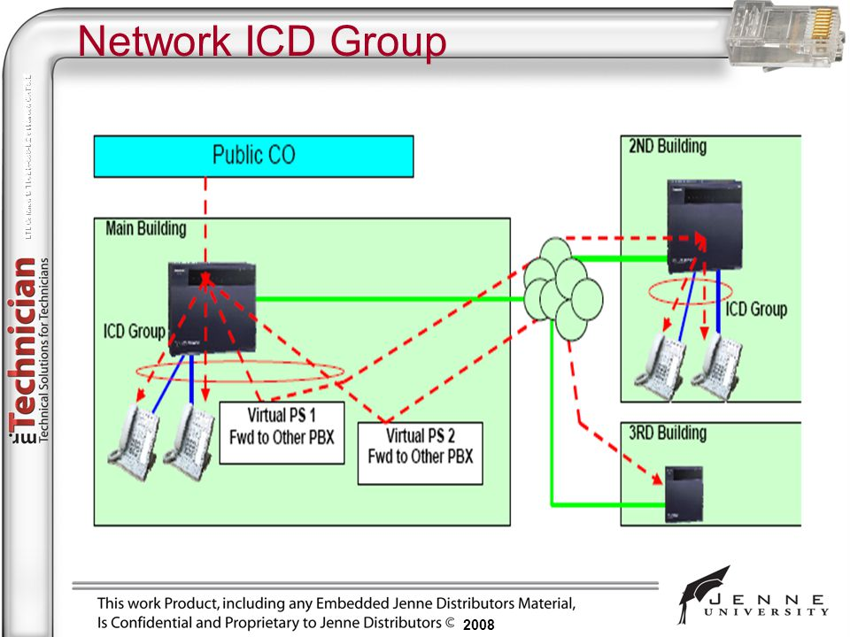Network ICD Group