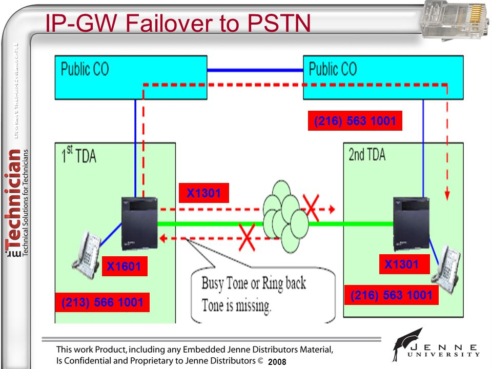 IP-GW Failover to PSTN (216) 563 1001 X1301 X1301 X1601 (216) 563 1001