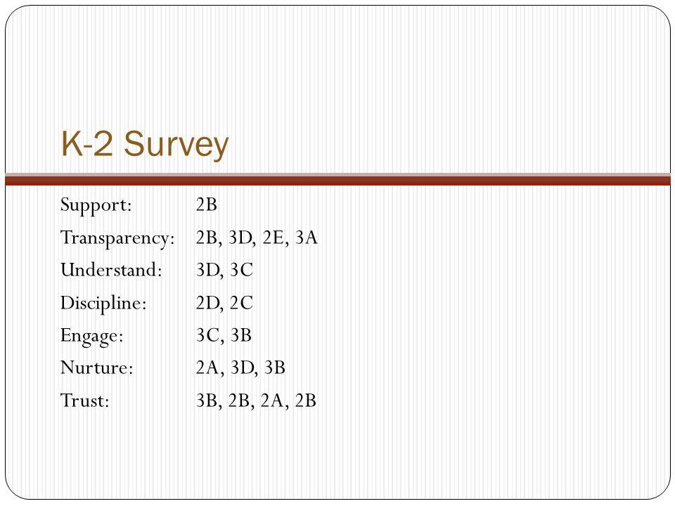 K-2 Survey Support: 2B Transparency: 2B, 3D, 2E, 3A Understand: 3D, 3C