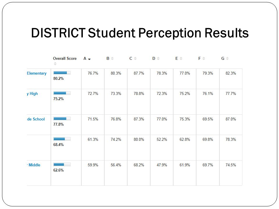 DISTRICT Student Perception Results