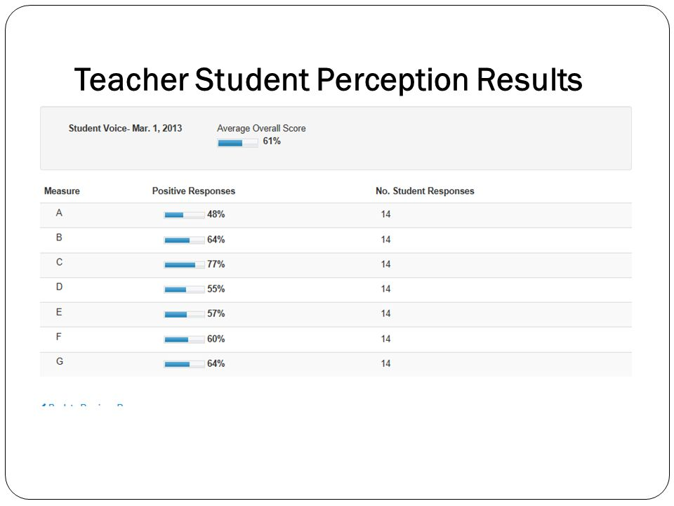 Teacher Student Perception Results