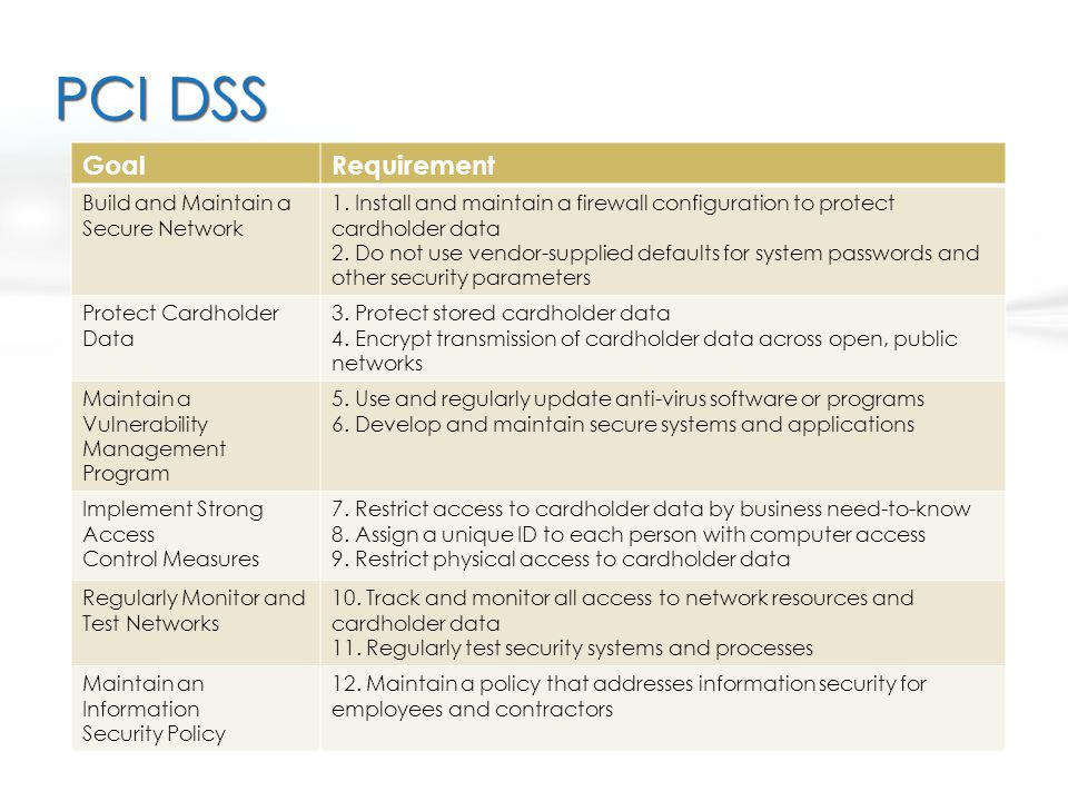 PCI DSS Goal Requirement Build and Maintain a Secure Network