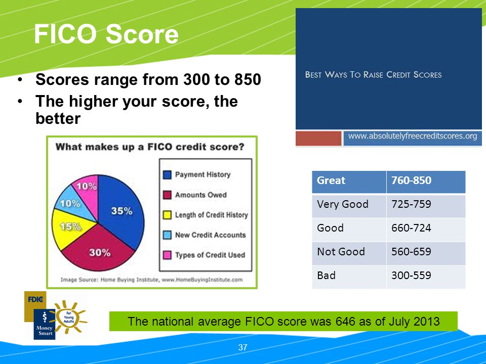 The national average FICO score was 646 as of July 2013