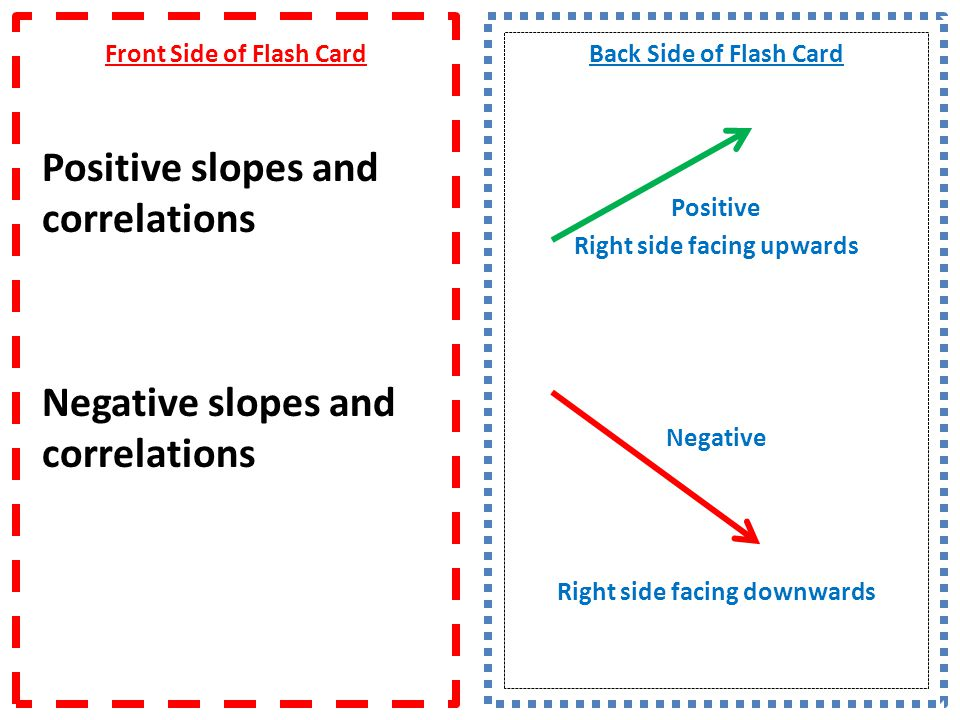 Positive slopes and correlations