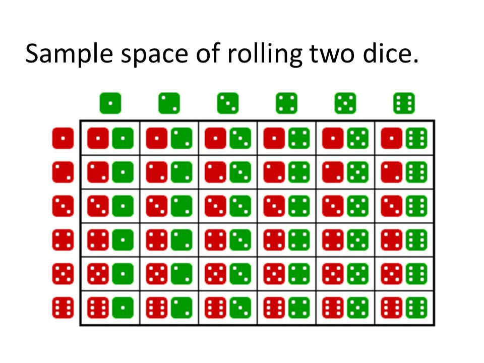 Sample space of rolling two dice.