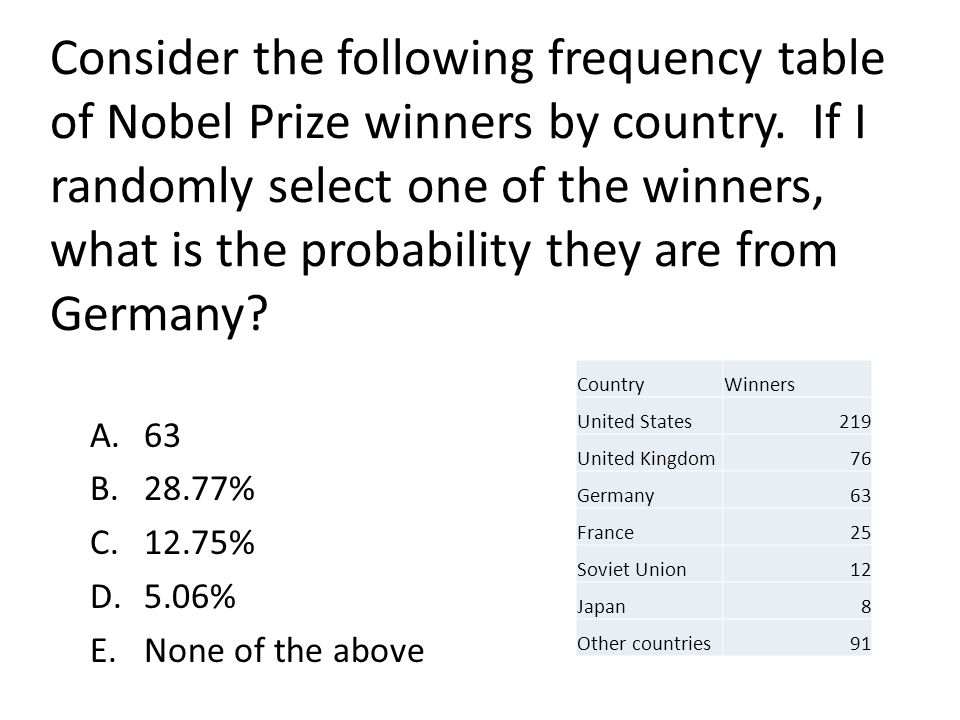 Consider the following frequency table of Nobel Prize winners by country. If I randomly select one of the winners, what is the probability they are from Germany