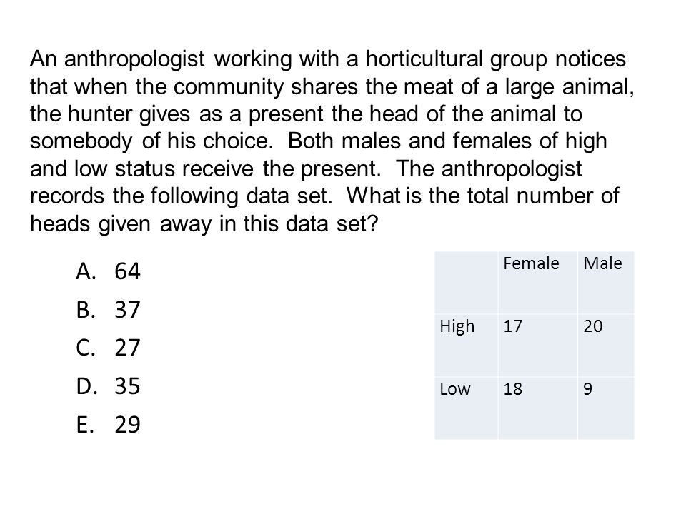 An anthropologist working with a horticultural group notices that when the community shares the meat of a large animal, the hunter gives as a present the head of the animal to somebody of his choice. Both males and females of high and low status receive the present. The anthropologist records the following data set. What is the total number of heads given away in this data set