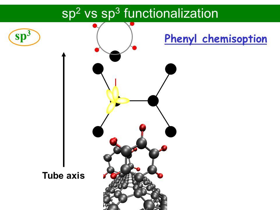 sp2 vs sp3 functionalization