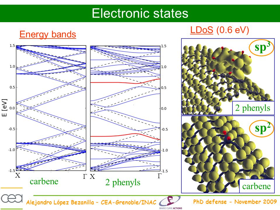 Electronic states sp3 sp2 LDoS (0.6 eV) Energy bands 2 phenyls carbene