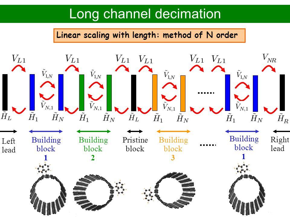 Long channel decimation