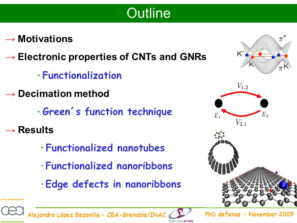 Outline → Motivations → Electronic properties of CNTs and GNRs